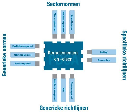 Overgang ISO 45001