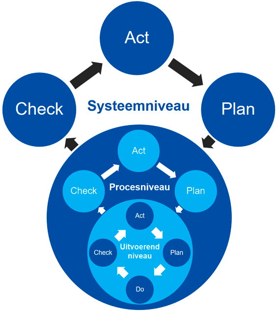 pdca-in-managementsysteem.png