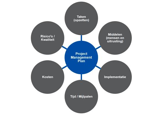 projectmanagementplan.png