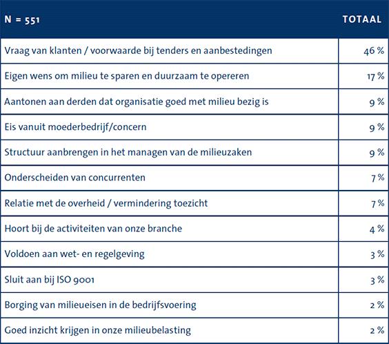 waarom-bedrijven-iso-14001-certificeren-3.png