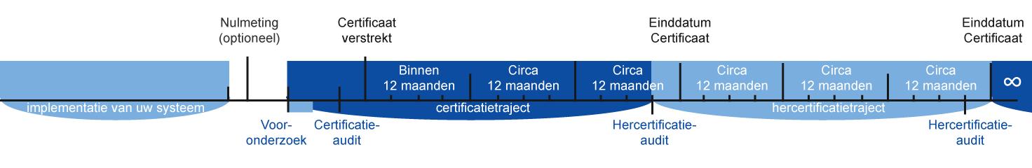 timeline_certificatie_wit-01.png